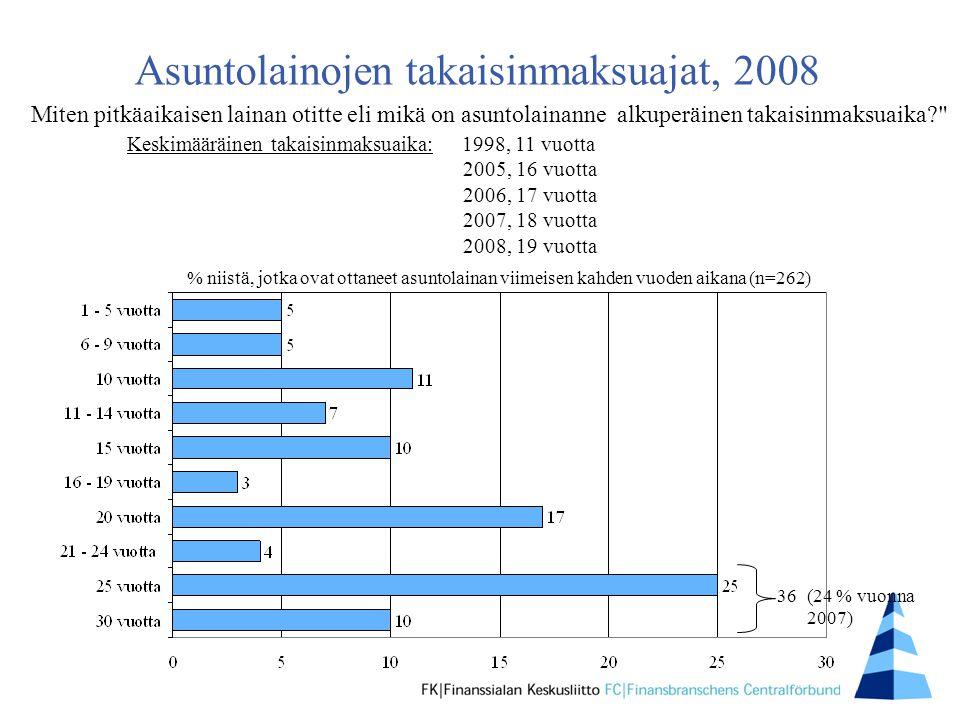 Asuntolainojen takaisinmaksuajat, 2008 % niistä, jotka ovat ottaneet asuntolainan viimeisen kahden vuoden aikana (n=262) Miten pitkäaikaisen lainan otitte eli mikä on asuntolainanne alkuperäinen takaisinmaksuaika Keskimääräinen takaisinmaksuaika: 1998, 11 vuotta 2005, 16 vuotta 2006, 17 vuotta 2007, 18 vuotta 2008, 19 vuotta 36(24 % vuonna 2007)