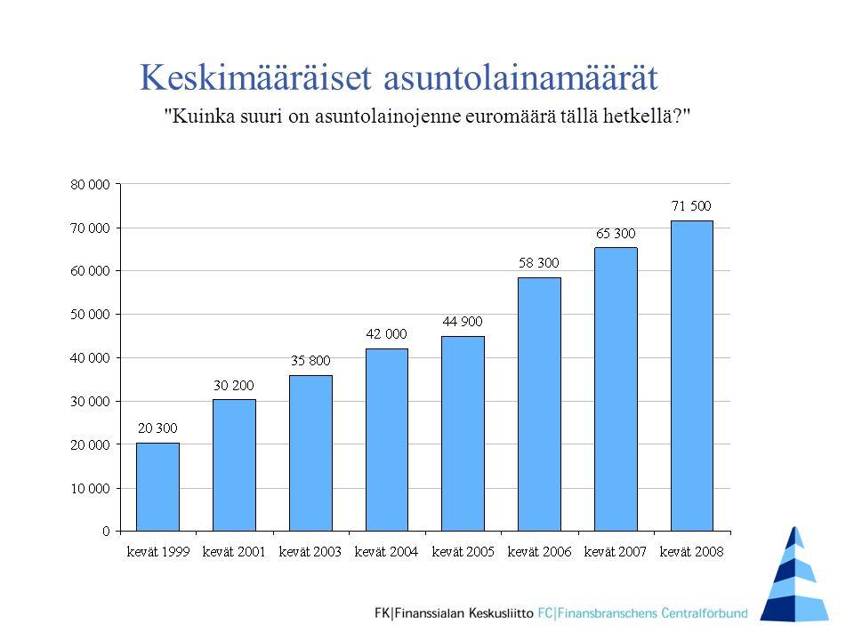 Keskimääräiset asuntolainamäärät Kuinka suuri on asuntolainojenne euromäärä tällä hetkellä