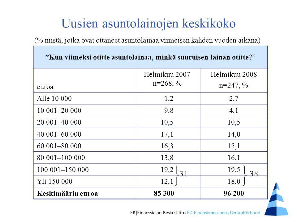 Uusien asuntolainojen keskikoko Kun viimeksi otitte asuntolainaa, minkä suuruisen lainan otitte euroa Helmikuu 2007 n=268, % Helmikuu 2008 n=247, % Alle 10 000 1,2 2,7 10 001–20 000 9,8 4,1 20 001–40 000 10,5 40 001–60 000 17,1 14,0 60 001–80 000 16,3 15,1 80 001–100 000 13,8 16,1 100 001–150 000 19,2 19,5 Yli 150 00012,1 18,0 Keskimäärin euroa 85 30096 200 (% niistä, jotka ovat ottaneet asuntolainaa viimeisen kahden vuoden aikana) 3138