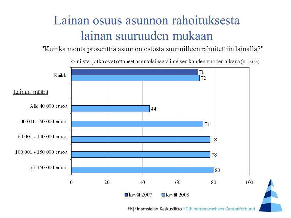 Lainan osuus asunnon rahoituksesta lainan suuruuden mukaan % niistä, jotka ovat ottaneet asuntolainaa viimeisen kahden vuoden aikana (n=262) Kuinka monta prosenttia asunnon ostosta suunnilleen rahoitettiin lainalla Lainan määrä