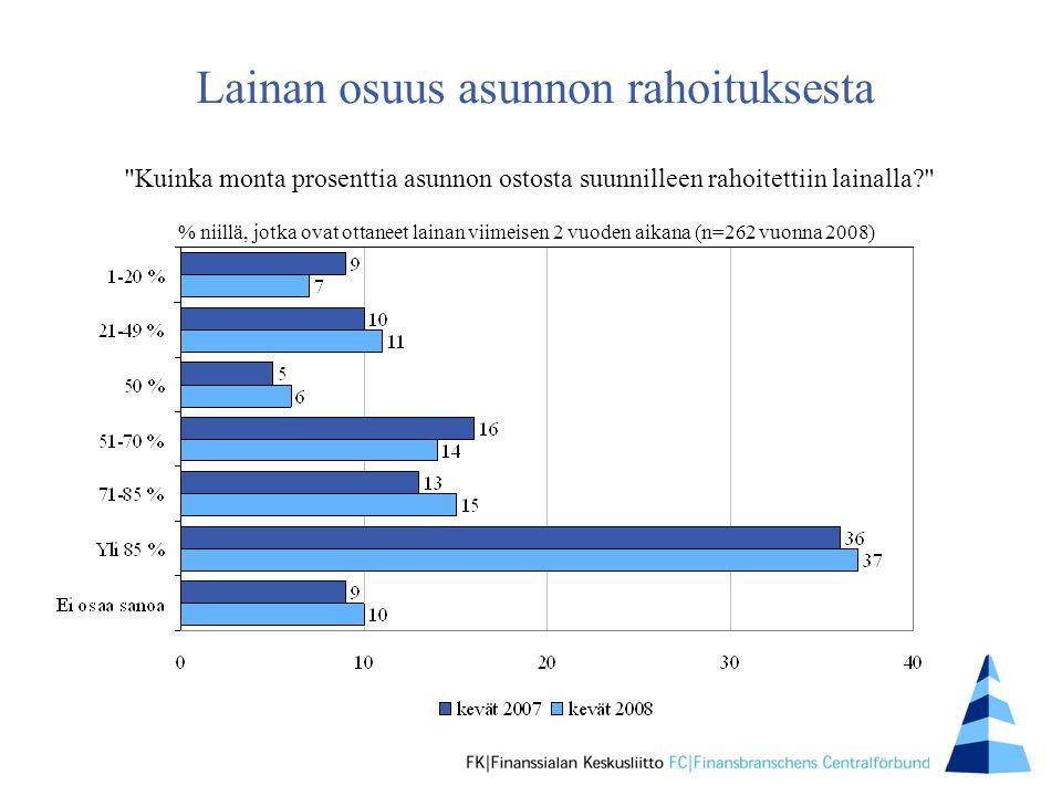 Lainan osuus asunnon rahoituksesta % niillä, jotka ovat ottaneet lainan viimeisen 2 vuoden aikana (n=262 vuonna 2008) Kuinka monta prosenttia asunnon ostosta suunnilleen rahoitettiin lainalla
