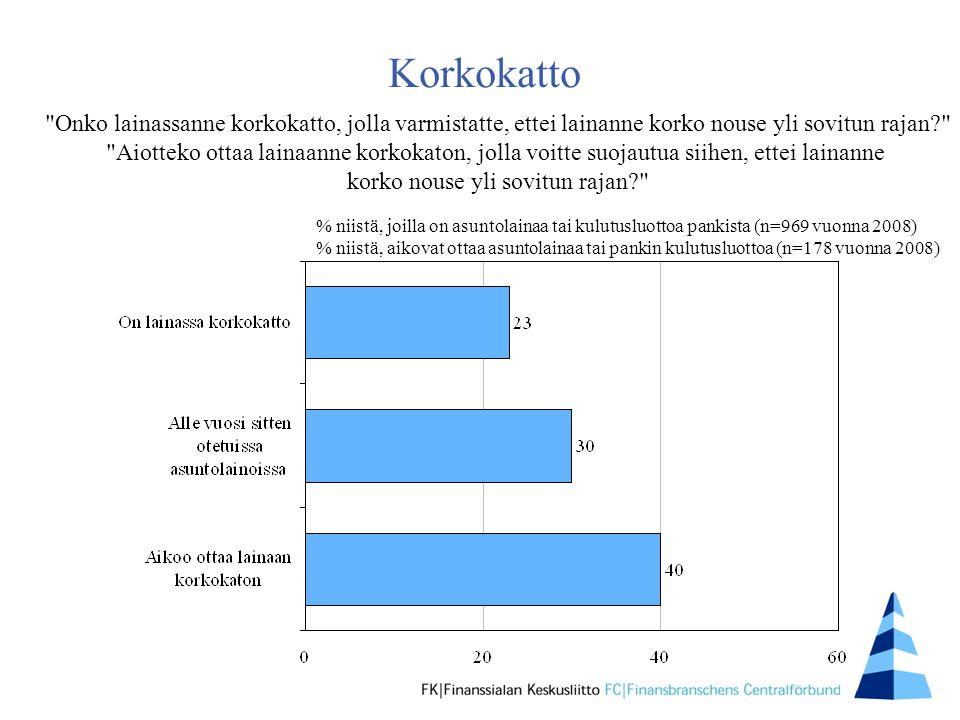 Korkokatto Onko lainassanne korkokatto, jolla varmistatte, ettei lainanne korko nouse yli sovitun rajan Aiotteko ottaa lainaanne korkokaton, jolla voitte suojautua siihen, ettei lainanne korko nouse yli sovitun rajan % niistä, joilla on asuntolainaa tai kulutusluottoa pankista (n=969 vuonna 2008) % niistä, aikovat ottaa asuntolainaa tai pankin kulutusluottoa (n=178 vuonna 2008)
