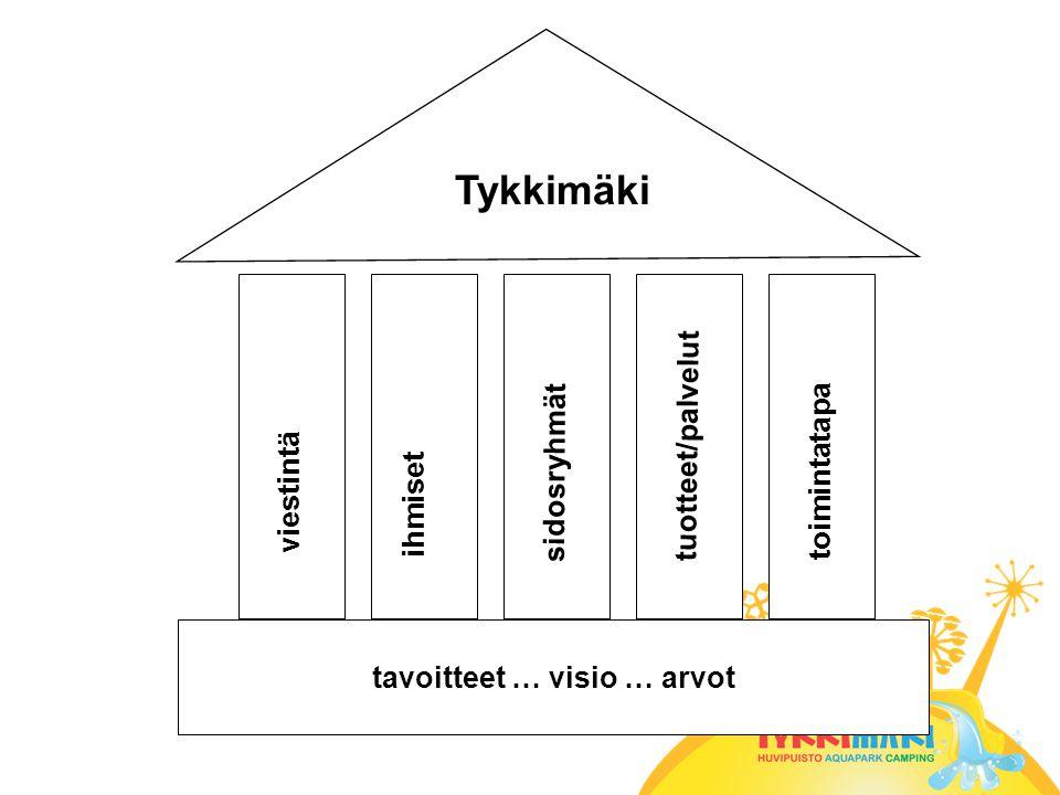 tavoitteet … visio … arvot viestintä ihmiset sidosryhmät tuotteet/palvelut toimintatapa Tykkimäki