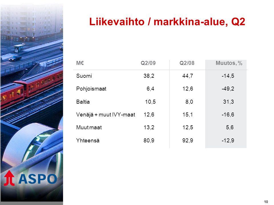 10 M€Q2/09 Q2/08Muutos, % Suomi 38,2 44,7 -14,5 Pohjoismaat 6,4 12,6 -49,2 Baltia 10,5 8,0 31,3 Venäjä + muut IVY-maat 12,6 15,1 -16,6 Muut maat 13,2 12,5 5,6 Yhteensä 80,9 92,9 -12,9 Liikevaihto / markkina-alue, Q2 10