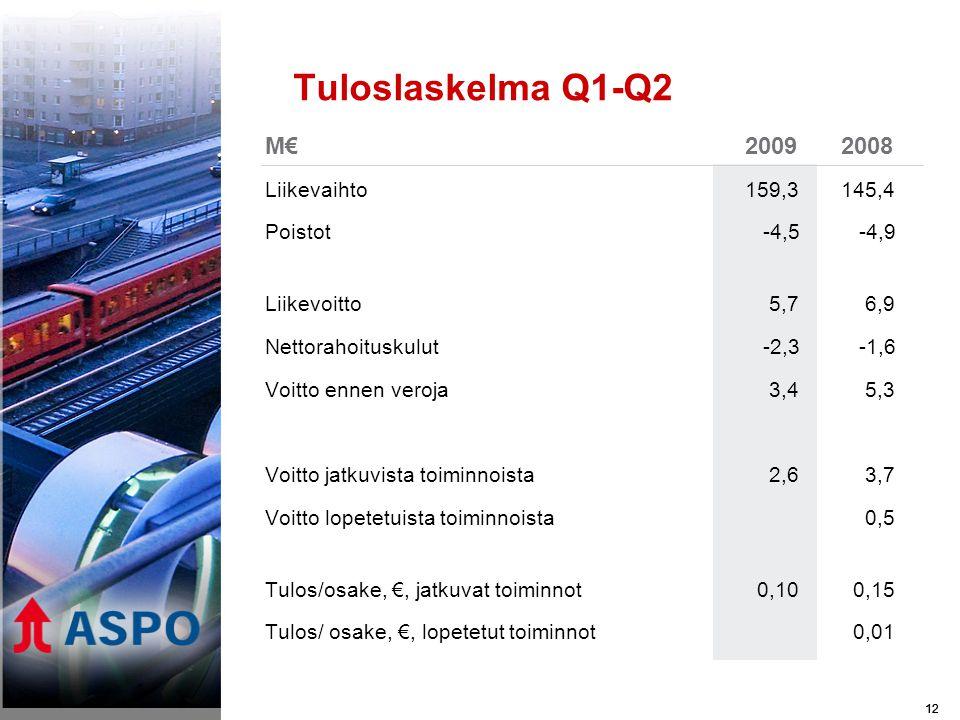 12 Tuloslaskelma Q1-Q2 M€20092008 Liikevaihto159,3145,4 Poistot -4,5 -4,9 Liikevoitto 5,7 6,9 Nettorahoituskulut -2,3 -1,6 Voitto ennen veroja 3,4 5,3 Voitto jatkuvista toiminnoista 2,6 3,7 Voitto lopetetuista toiminnoista 0,5 Tulos/osake, €, jatkuvat toiminnot 0,10 0,15 Tulos/ osake, €, lopetetut toiminnot 0,01 12