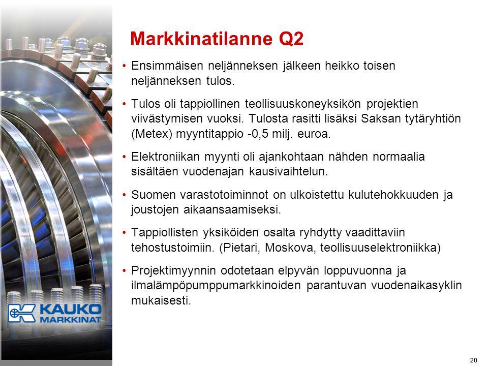 20 Markkinatilanne Q2 •Ensimmäisen neljänneksen jälkeen heikko toisen neljänneksen tulos.