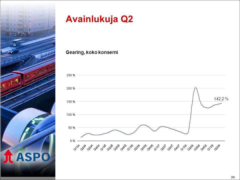 24 Avainlukuja Q2 Gearing, koko konserni 142,2 %