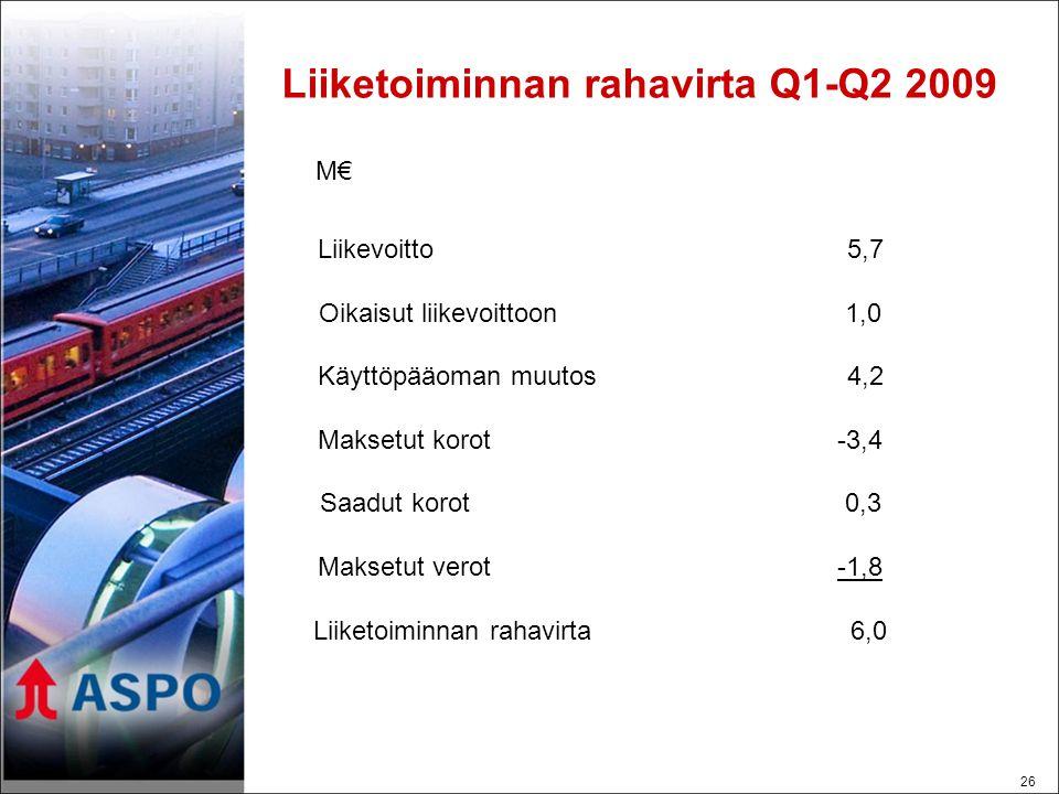 26 Liiketoiminnan rahavirta Q1-Q2 2009 Liikevoitto 5,7 Oikaisut liikevoittoon 1,0 Käyttöpääoman muutos 4,2 Maksetut korot -3,4 Saadut korot 0,3 Maksetut verot -1,8 Liiketoiminnan rahavirta 6,0 M€