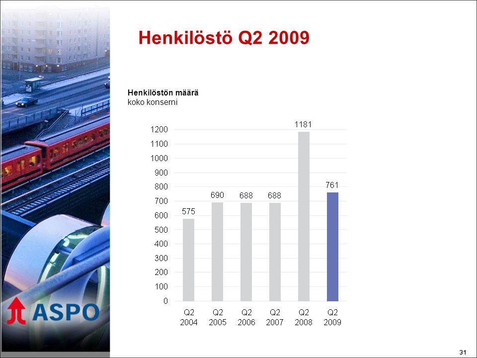 31 Henkilöstö Q2 2009 Henkilöstön määrä koko konserni