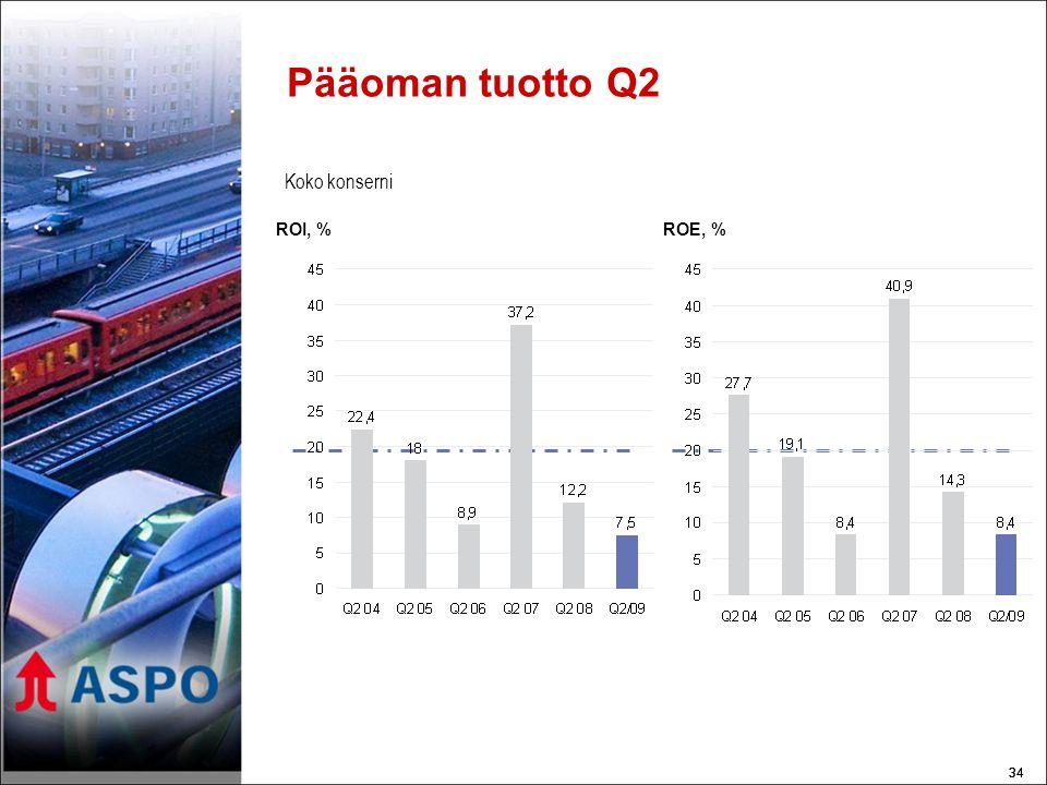 34 Pääoman tuotto Q2 ROI, %ROE, % Koko konserni