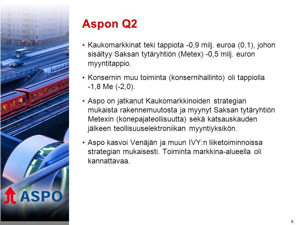 55 Aspon Q2 •Kaukomarkkinat teki tappiota -0,9 milj.