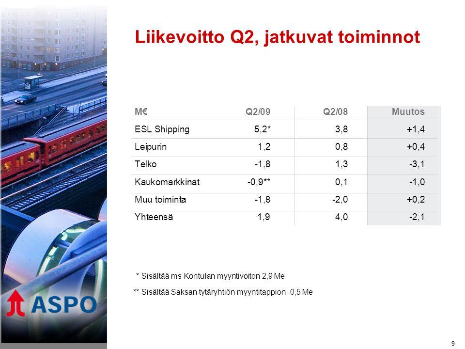 9 Liikevoitto Q2, jatkuvat toiminnot M€Q2/09Q2/08 Muutos ESL Shipping5,2*3,8+1,4 Leipurin1,20,8+0,4 Telko-1,81,3-3,1 Kaukomarkkinat-0,9**0,1-1,0 Muu toiminta-1,8-2,0+0,2 Yhteensä1,9 4,0-2,1 9 * Sisältää ms Kontulan myyntivoiton 2,9 Me ** Sisältää Saksan tytäryhtiön myyntitappion -0,5 Me
