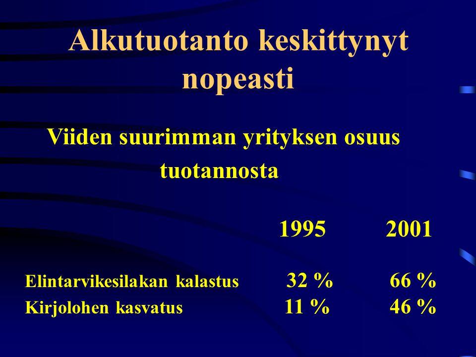 Alkutuotanto keskittynyt nopeasti Viiden suurimman yrityksen osuus tuotannosta 1995 2001 Elintarvikesilakan kalastus 32 % 66 % Kirjolohen kasvatus 11 % 46 %