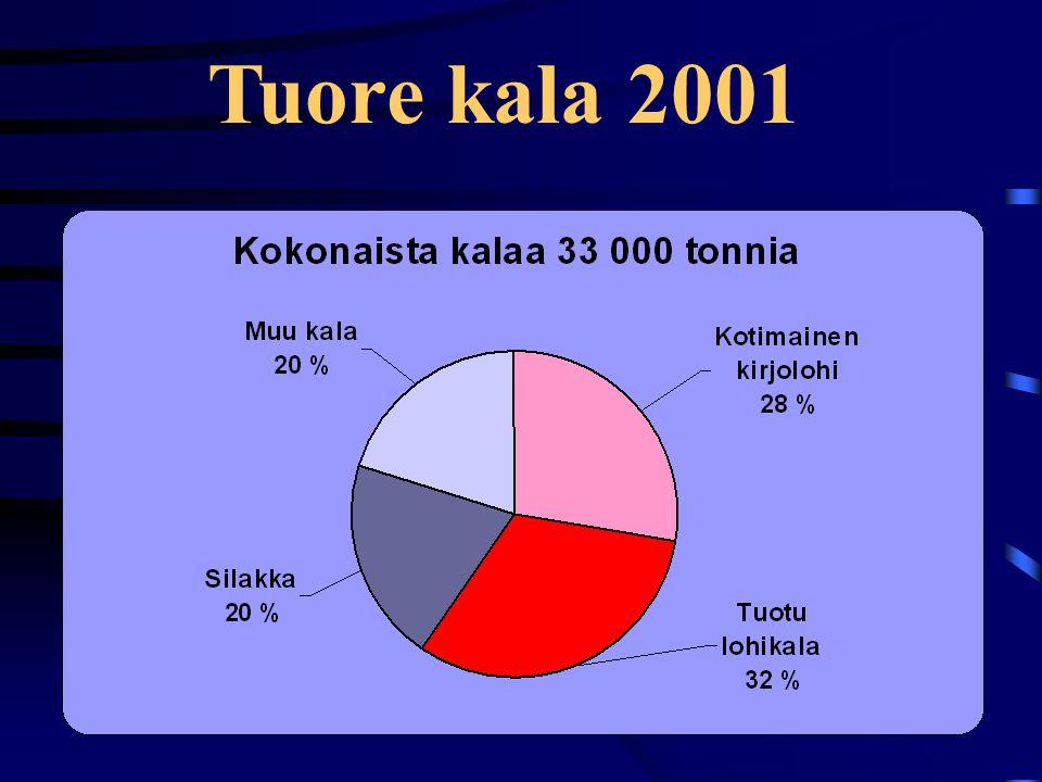 Tuore kala 2001