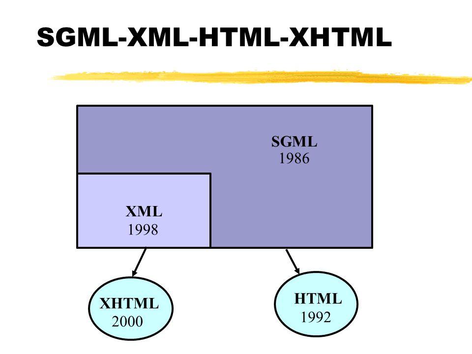 SGML-XML-HTML-XHTML XML SGML XHTML HTML 1986 1998 1992 2000