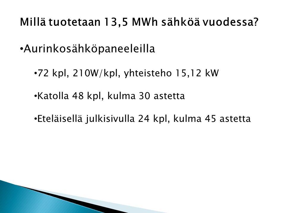 Millä tuotetaan 13,5 MWh sähköä vuodessa.