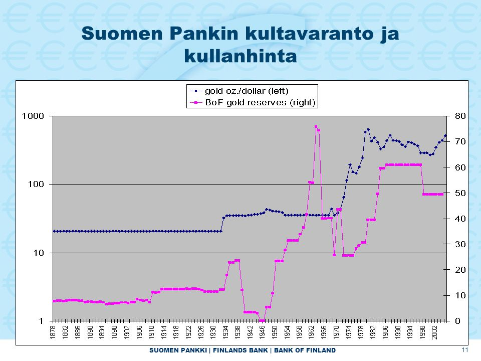 SUOMEN PANKKI | FINLANDS BANK | BANK OF FINLAND 11 Suomen Pankin kultavaranto ja kullanhinta