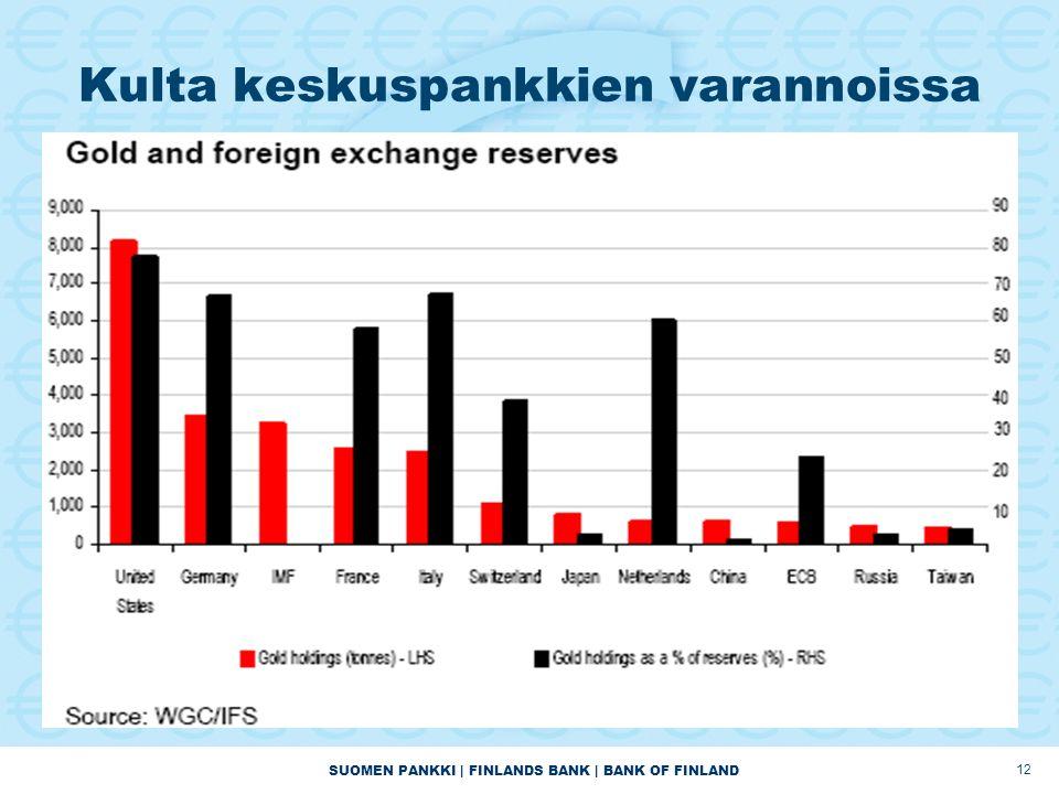 SUOMEN PANKKI | FINLANDS BANK | BANK OF FINLAND 12 Kulta keskuspankkien varannoissa