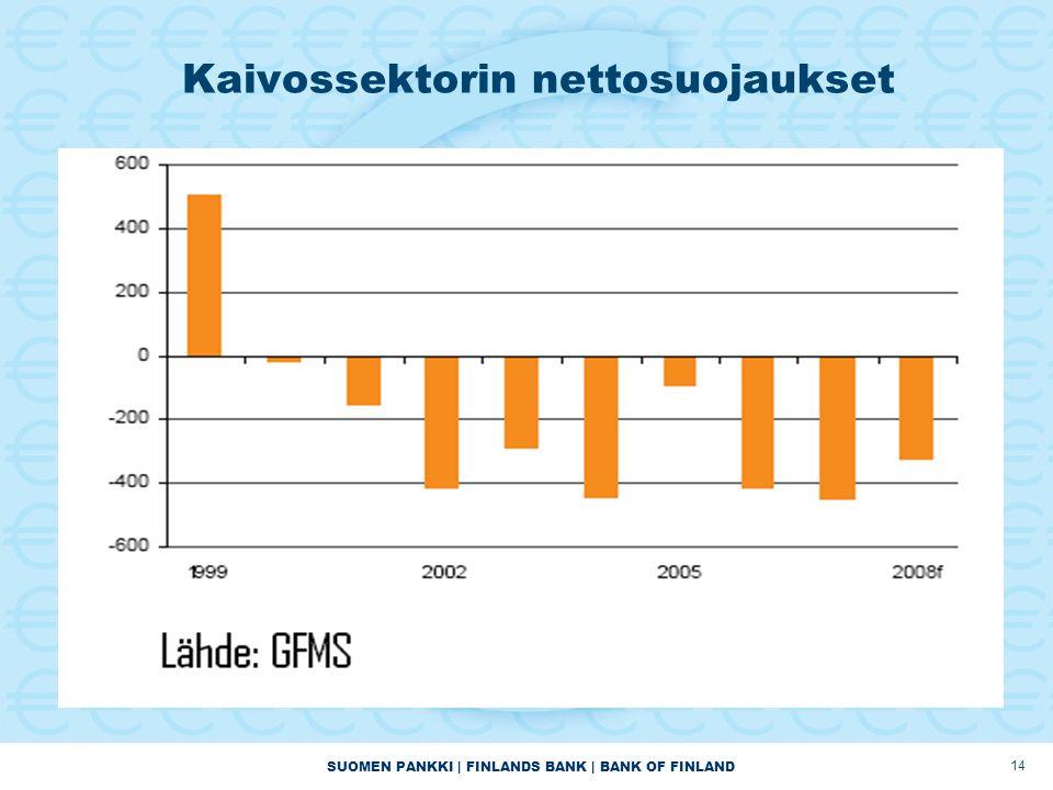 SUOMEN PANKKI | FINLANDS BANK | BANK OF FINLAND 14 Kaivossektorin nettosuojaukset