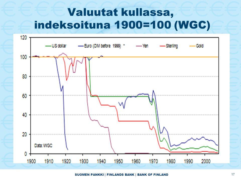 SUOMEN PANKKI | FINLANDS BANK | BANK OF FINLAND 17 Valuutat kullassa, indeksoituna 1900=100 (WGC)