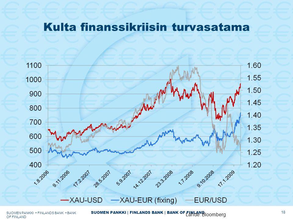 SUOMEN PANKKI | FINLANDS BANK | BANK OF FINLAND Kulta finanssikriisin turvasatama SUOMEN PANKKI FINLANDS BANK BANK OF FINLAND 18 Lähde: Bloomberg