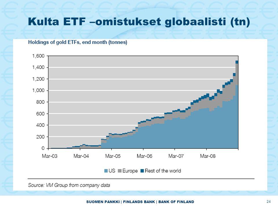 SUOMEN PANKKI | FINLANDS BANK | BANK OF FINLAND 24 Kulta ETF –omistukset globaalisti (tn)