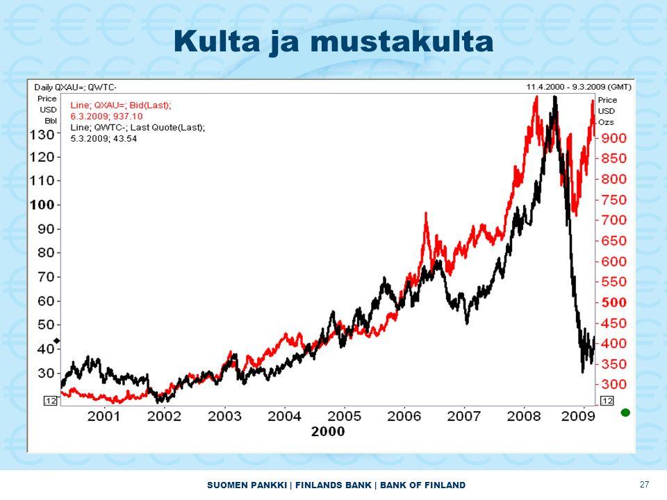 SUOMEN PANKKI | FINLANDS BANK | BANK OF FINLAND 27 Kulta ja mustakulta