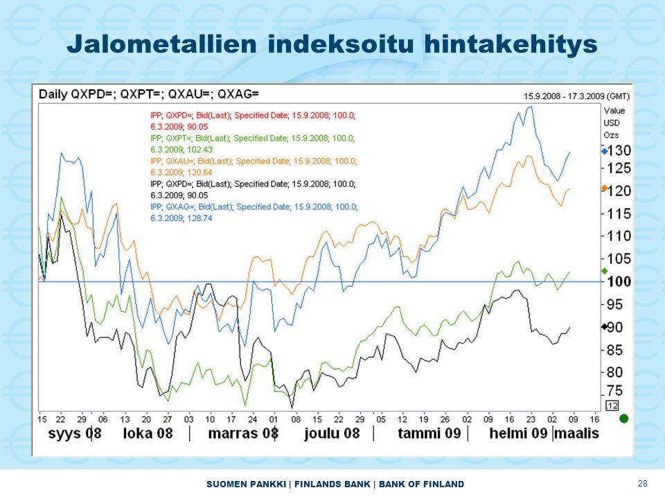 SUOMEN PANKKI | FINLANDS BANK | BANK OF FINLAND 28 Jalometallien indeksoitu hintakehitys
