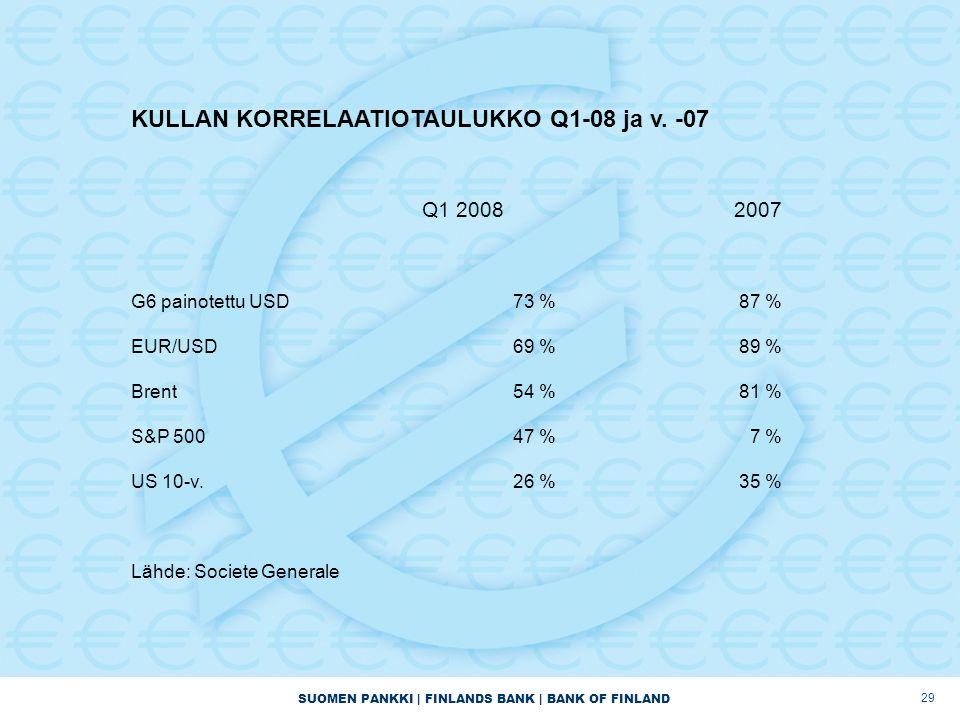 SUOMEN PANKKI | FINLANDS BANK | BANK OF FINLAND 29 KULLAN KORRELAATIOTAULUKKO Q1-08 ja v.