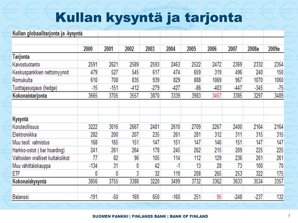 SUOMEN PANKKI | FINLANDS BANK | BANK OF FINLAND 7 Kullan kysyntä ja tarjonta