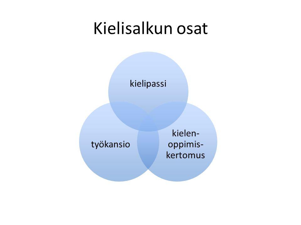 Kielisalkun osat kielipassi kielen- oppimis- kertomus työkansio