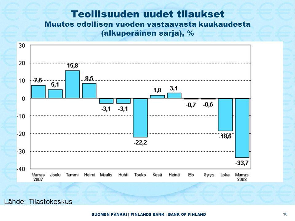 Teollisuuden uudet tilaukset Muutos edellisen vuoden vastaavasta kuukaudesta (alkuperäinen sarja), % 10 Lähde: Tilastokeskus