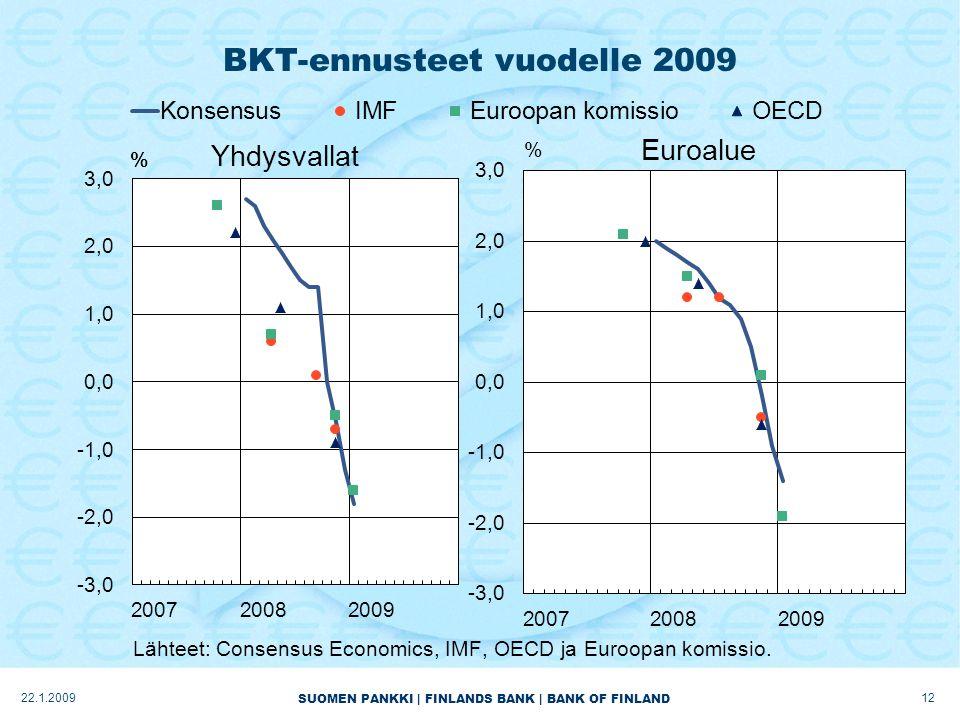 SUOMEN PANKKI | FINLANDS BANK | BANK OF FINLAND BKT-ennusteet vuodelle 2009 1222.1.2009