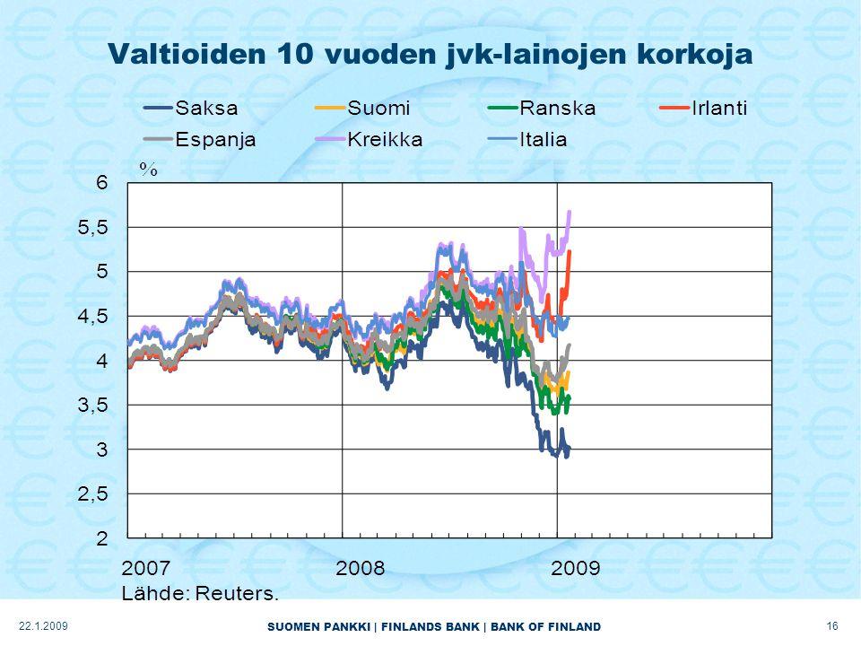 SUOMEN PANKKI | FINLANDS BANK | BANK OF FINLAND Valtioiden 10 vuoden jvk-lainojen korkoja 1622.1.2009