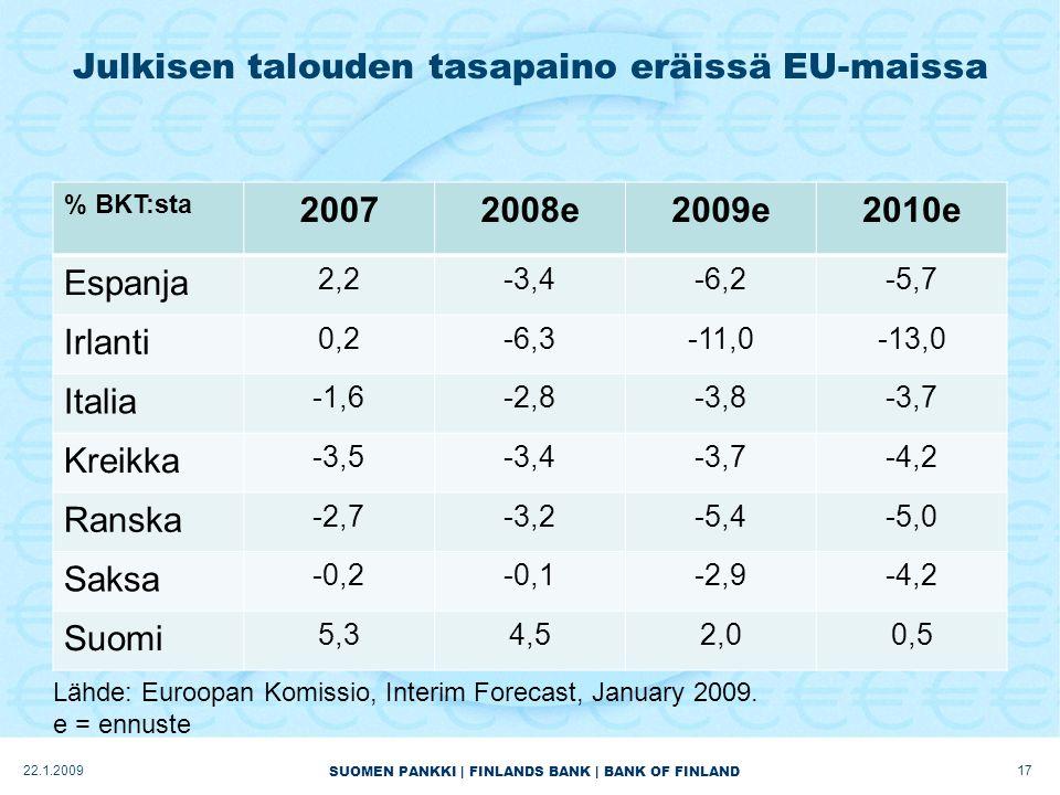 SUOMEN PANKKI | FINLANDS BANK | BANK OF FINLAND Julkisen talouden tasapaino eräissä EU-maissa % BKT:sta 20072008e2009e2010e Espanja 2,2-3,4-6,2-5,7 Irlanti 0,2-6,3-11,0-13,0 Italia -1,6-2,8-3,8-3,7 Kreikka -3,5-3,4-3,7-4,2 Ranska -2,7-3,2-5,4-5,0 Saksa -0,2-0,1-2,9-4,2 Suomi 5,34,52,00,5 1722.1.2009 Lähde: Euroopan Komissio, Interim Forecast, January 2009.
