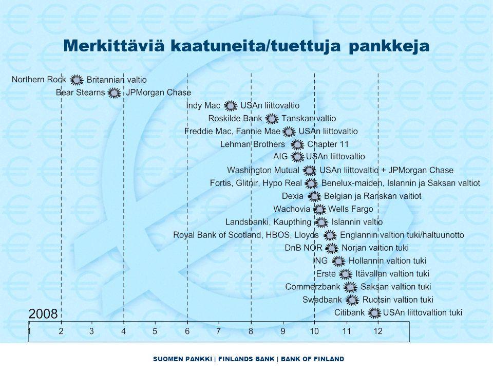 SUOMEN PANKKI | FINLANDS BANK | BANK OF FINLAND Merkittäviä kaatuneita/tuettuja pankkeja