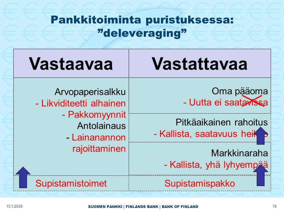 SUOMEN PANKKI | FINLANDS BANK | BANK OF FINLAND Pankkitoiminta puristuksessa: deleveraging 1913.1.2009 VastaavaaVastattavaa Arvopaperisalkku - Likviditeetti alhainen - Pakkomyynnit Antolainaus - Lainanannon rajoittaminen Oma pääoma - Uutta ei saatavissa Pitkäaikainen rahoitus - Kallista, saatavuus heikko Markkinaraha - Kallista, yhä lyhyempää SupistamistoimetSupistamispakko