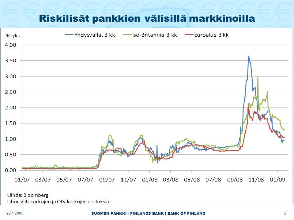 SUOMEN PANKKI | FINLANDS BANK | BANK OF FINLAND Riskilisät pankkien välisillä markkinoilla 222.1.2009