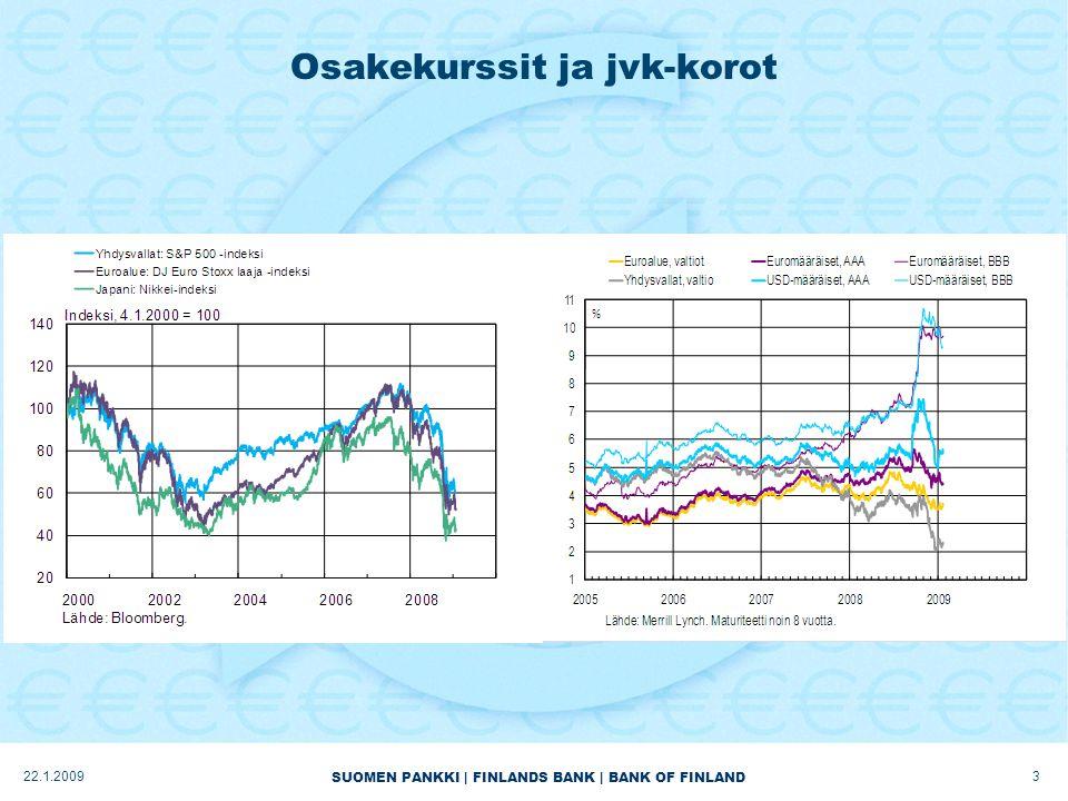 SUOMEN PANKKI | FINLANDS BANK | BANK OF FINLAND Osakekurssit ja jvk-korot 322.1.2009