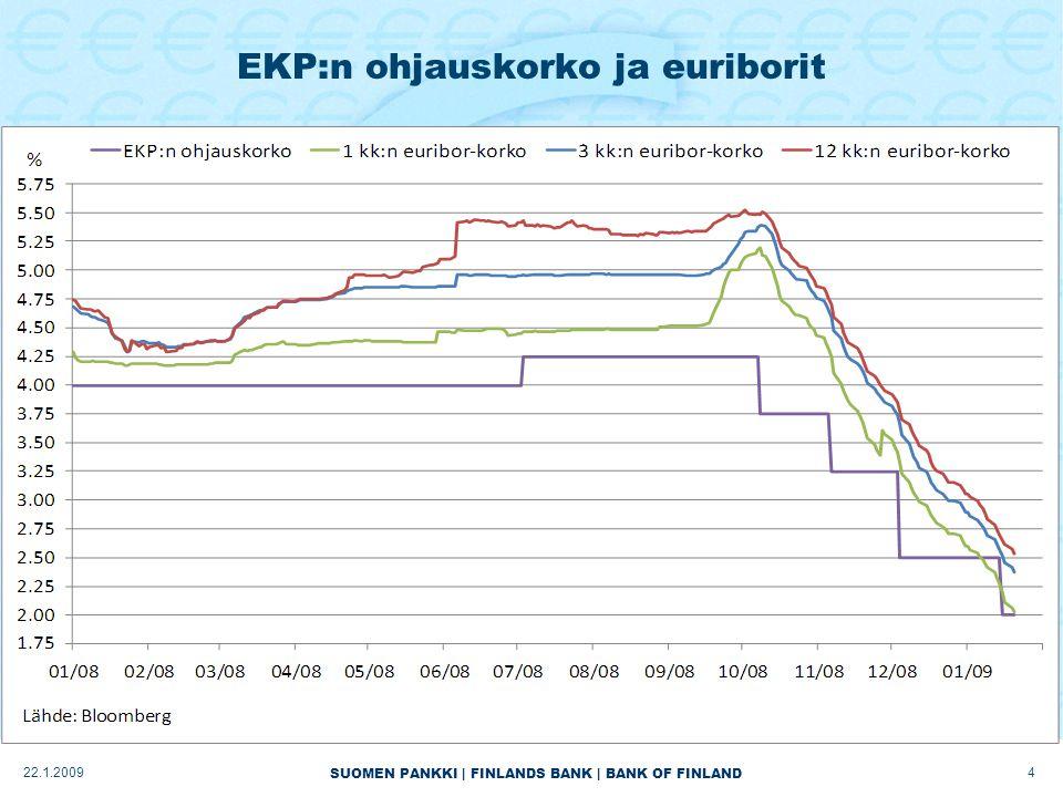 SUOMEN PANKKI | FINLANDS BANK | BANK OF FINLAND EKP:n ohjauskorko ja euriborit 422.1.2009