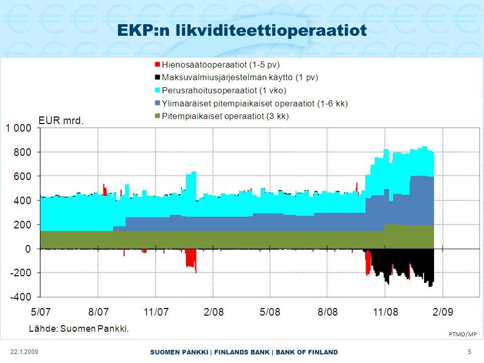 SUOMEN PANKKI | FINLANDS BANK | BANK OF FINLAND EKP:n likviditeettioperaatiot 522.1.2009