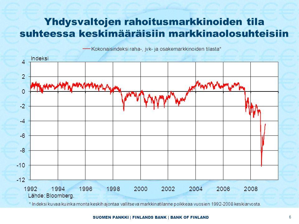 SUOMEN PANKKI | FINLANDS BANK | BANK OF FINLAND 6 Yhdysvaltojen rahoitusmarkkinoiden tila suhteessa keskimääräisiin markkinaolosuhteisiin