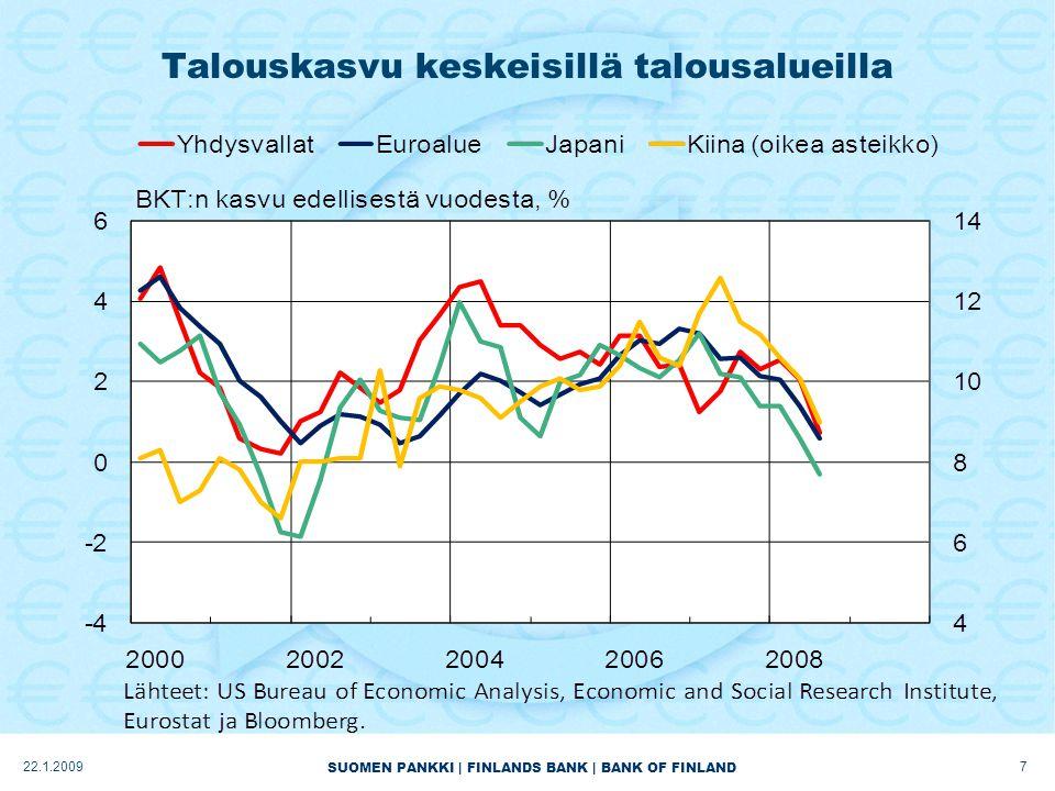 SUOMEN PANKKI | FINLANDS BANK | BANK OF FINLAND Talouskasvu keskeisillä talousalueilla 722.1.2009