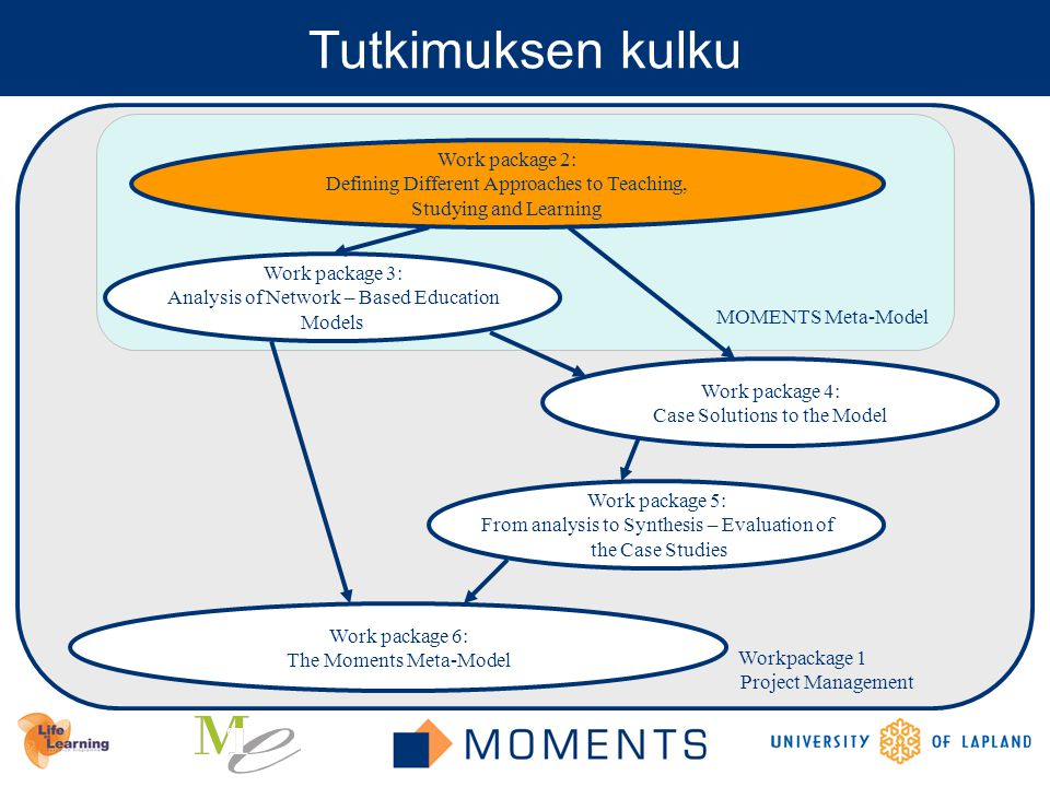 Workpackage 1 Project Management MOMENTS Meta-Model Tutkimuksen kulku Work package 6: The Moments Meta-Model Work package 5: From analysis to Synthesis – Evaluation of the Case Studies Work package 3: Analysis of Network – Based Education Models Work package 4: Case Solutions to the Model Work package 2: Defining Different Approaches to Teaching, Studying and Learning