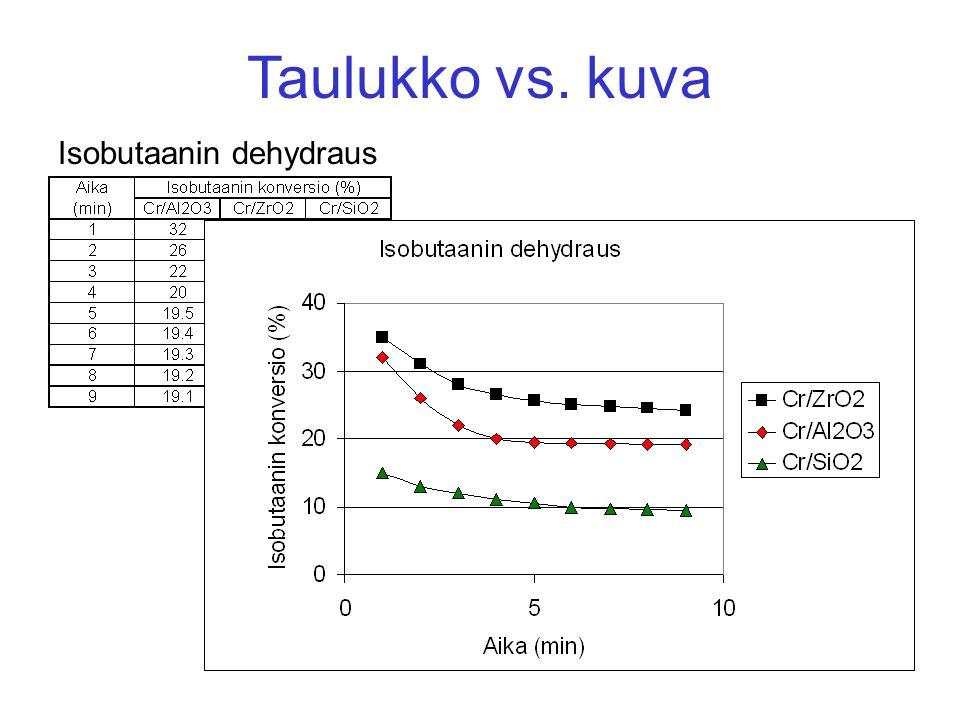 Isobutaanin dehydraus Taulukko vs. kuva