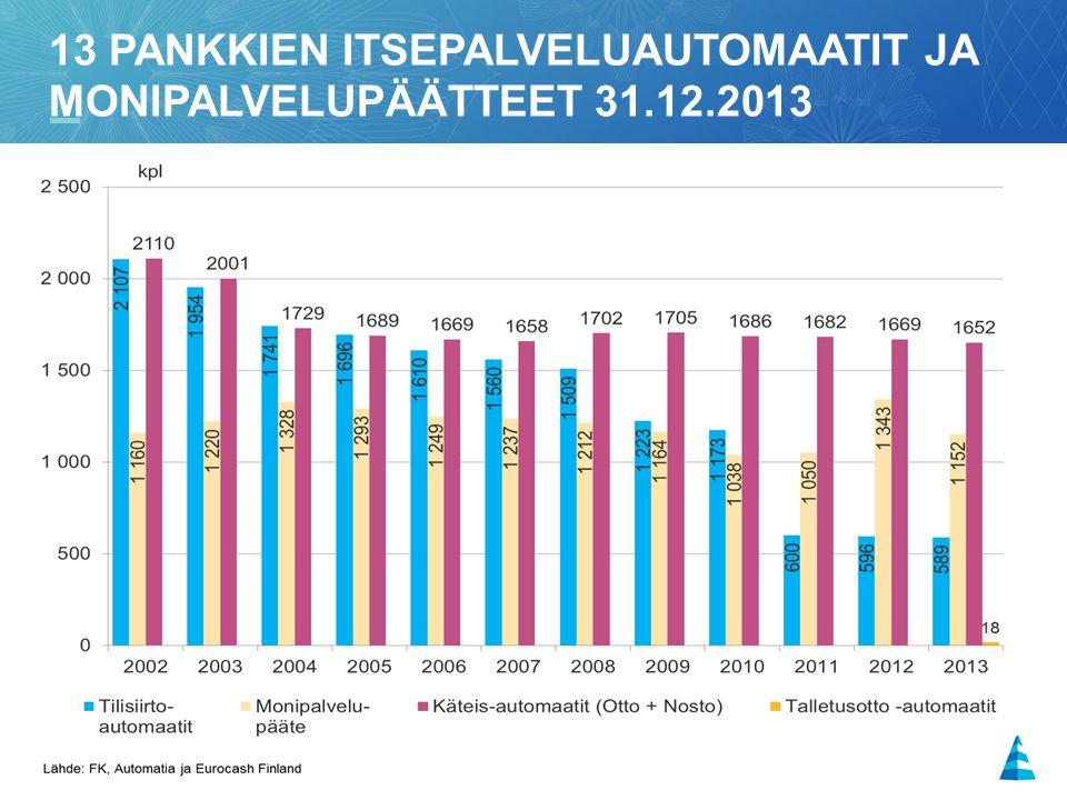 15 13 PANKKIEN ITSEPALVELUAUTOMAATIT JA MONIPALVELUPÄÄTTEET 31.12.2013