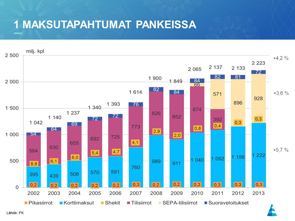 3 1 MAKSUTAPAHTUMAT PANKEISSA +4,2 % +3,6 % +5,7 %