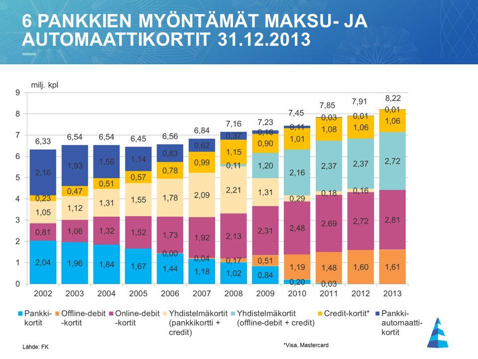 8 6 PANKKIEN MYÖNTÄMÄT MAKSU- JA AUTOMAATTIKORTIT 31.12.2013