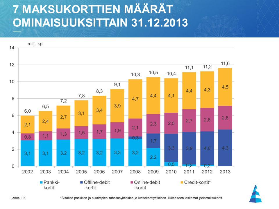 9 7 MAKSUKORTTIEN MÄÄRÄT OMINAISUUKSITTAIN 31.12.2013