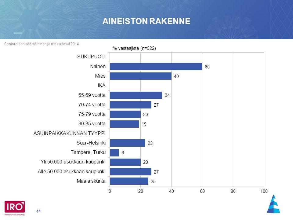 44 Senioreiden säästäminen ja maksutavat 2014 AINEISTON RAKENNE % vastaajista (n=522)